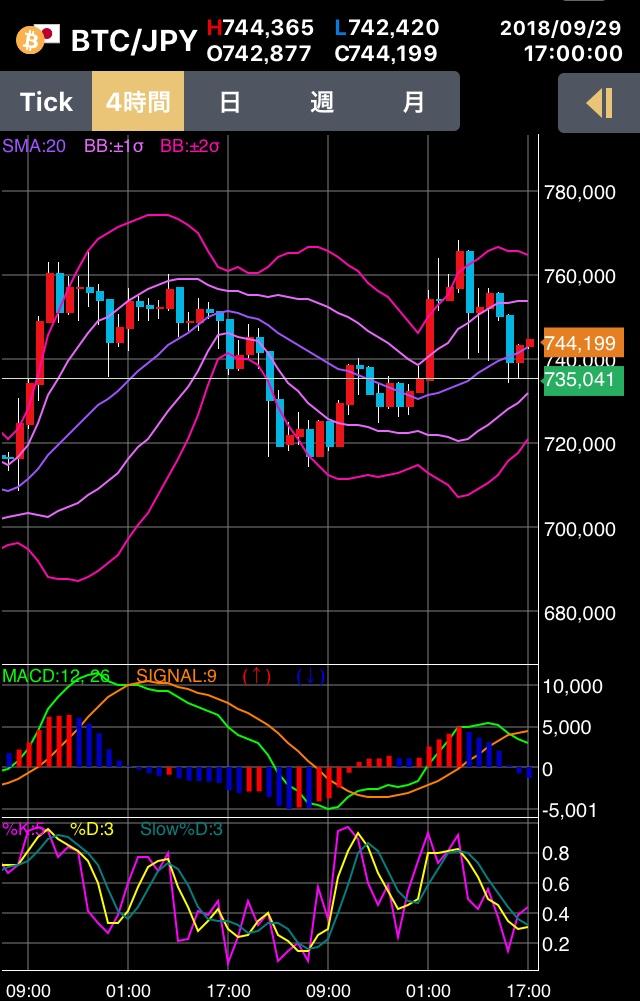 BTC FX トレード ビットコイン 短期トレード
