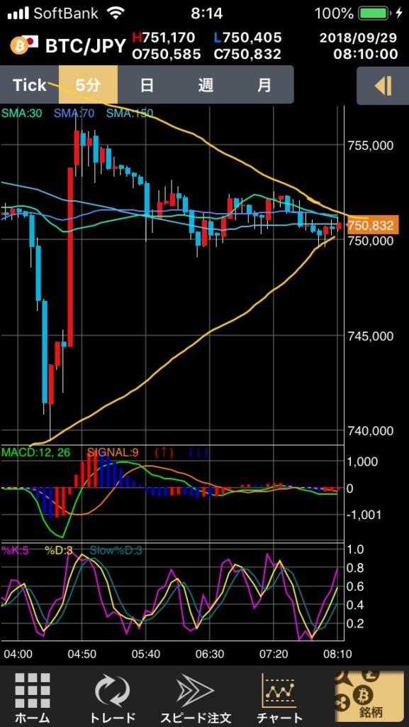 BTC ビットコイン FX 短期トレード