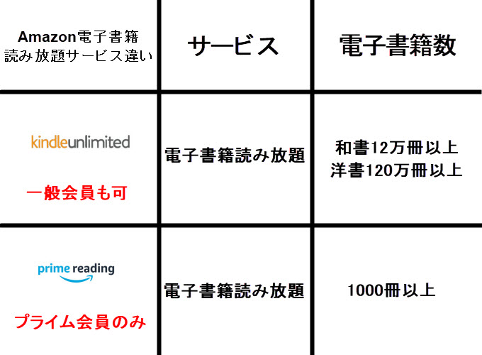 kindle unlimited 画像