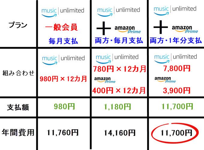 music unlimited 年間プラン プライム会員