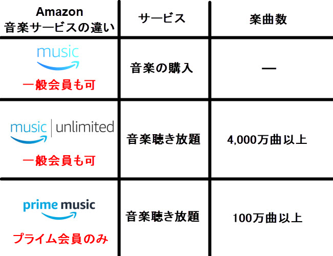 music unlimited prime music