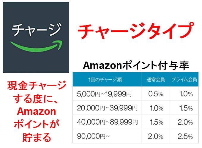 アマゾン amazonギフト券 アマギフ 買い方 購入 送り方