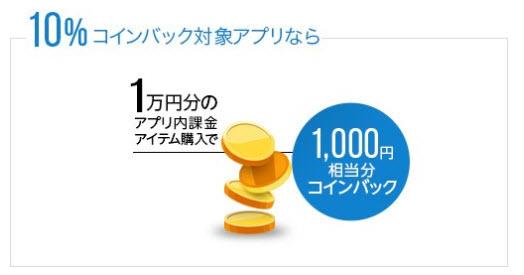 Amazonコイン コインバック 仕組み