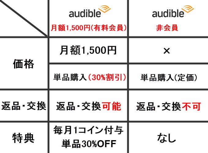 audible 特典 おすすめ本 オーディオブック ビジネス書