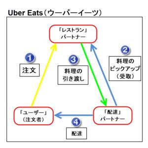 uber eats ウーバーイーツ 仕組み 分かり易く 図解