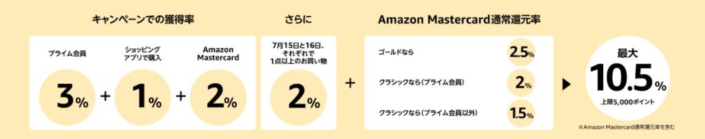 プライムデー 2019 ポイントアップキャンペーン アマゾン amazon 条件