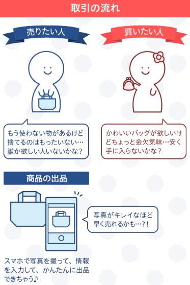 ラクマ 手数料 メルカリ フリマアプリ 利用者 ランキング アフィリエイト 副業