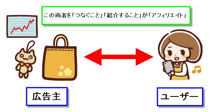図解 アフィリエイトとは ブログ blog