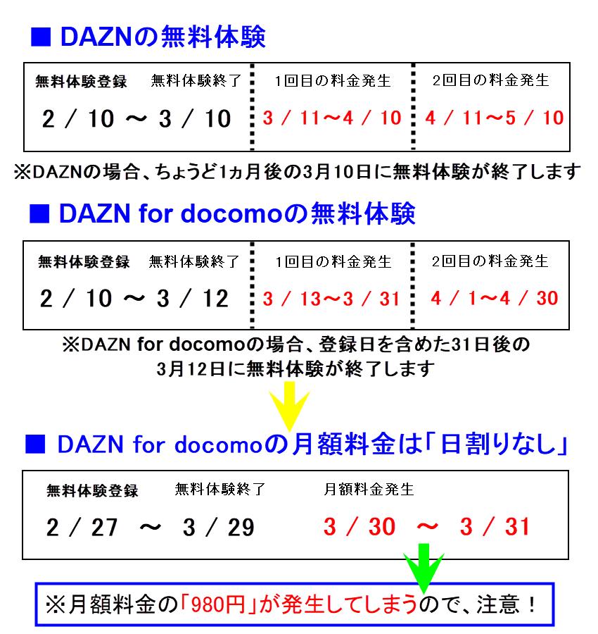 DAZNとDAZN for docomoの違い 加入日 支払いサイクル 課金日 支払日 違い