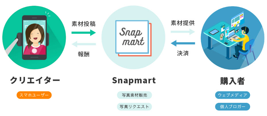 Snapmart スナップマート 仕組み アフィリエイト 副業 稼ぎ方 稼ぐ方法