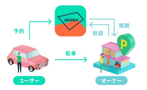 akippa アキッパ 副業 アフィリエイト 稼ぎ方 稼げる方法 空き土地 駐車場