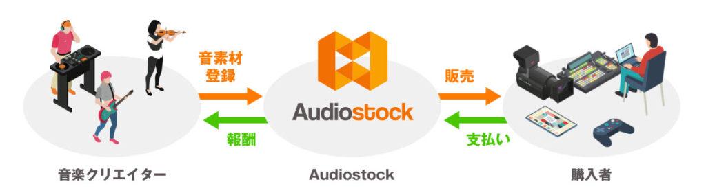 audiostock オーディオストック 副業 稼げる方法 稼ぐ方法 評判