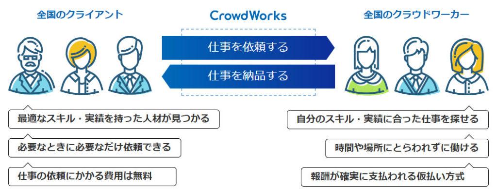 crowd works クラウドワークス
