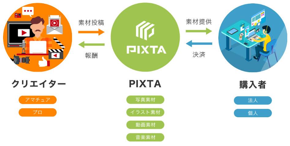 pixta ピクスタ アフィリエイト 副業 稼ぎ方 稼ぐ方法