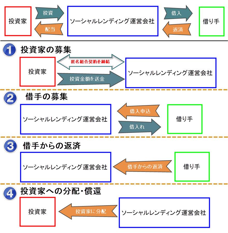 ソーシャルレンディング 仕組み 図解 ビジネスモデル 融資型クラウドファンディング