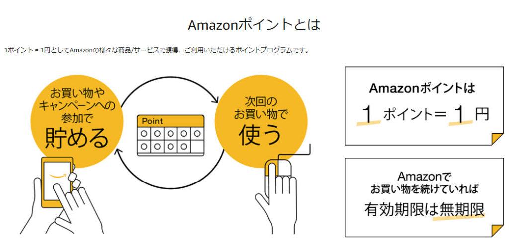 Amazonポイントとは プライムデー2020 primeday アマゾン