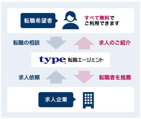 type転職エージェント タイプ転職エージェント 転職 エージェント アフィリエイト ASP 図解