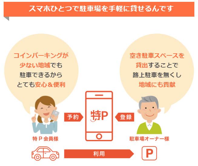 特P 特ピー とくぴー トクピー 駐車場 予約 無料 登録 オーナー ユーザー 申し込み 副業 使い方 始め方 口コミ 評判