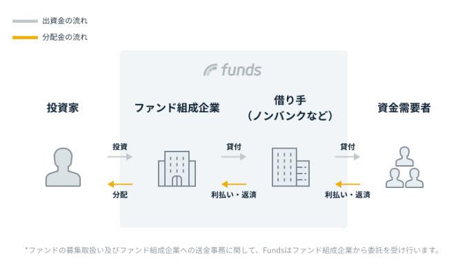 Funds ファンズ 貸付ファンド 貸付投資ファンド ソーシャルレンディング 融資 出資 投資 利息 分配金 口座開設 新規登録 ファンド組成企業 匿名組合契約 金銭消費貸借契約 ローン型