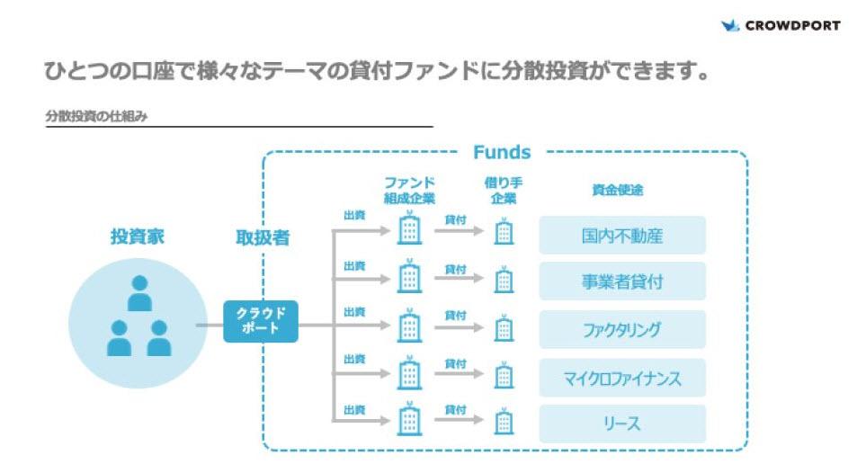 Funds ファンズ 貸付ファンド 貸付投資ファンド ソーシャルレンディング 融資 出資 投資 利息 分配金 口座開設 流れ 新規登録 利回り 運用期間 仕組み