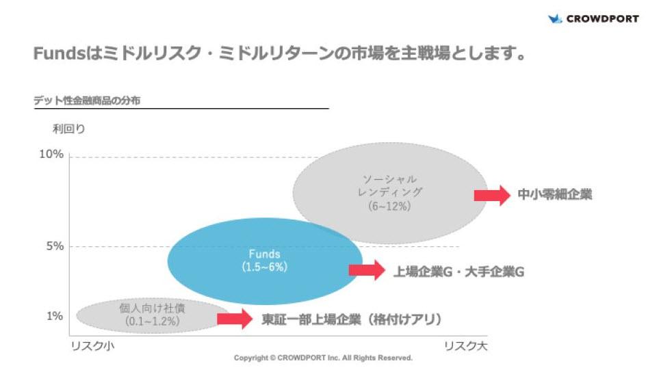 Funds ファンズ 貸付ファンド 貸付投資ファンド ソーシャルレンディング 融資 出資 投資 利息 分配金 口座開設 流れ 新規登録 利回り 運用期間 実質利回り