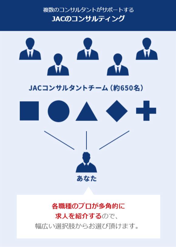 JACリクルートメント JAC Recruitment 転職エージェント 外資系企業 グローバル企業 海外転職 京都 大阪 神戸 関西 キャリアコンサルタント