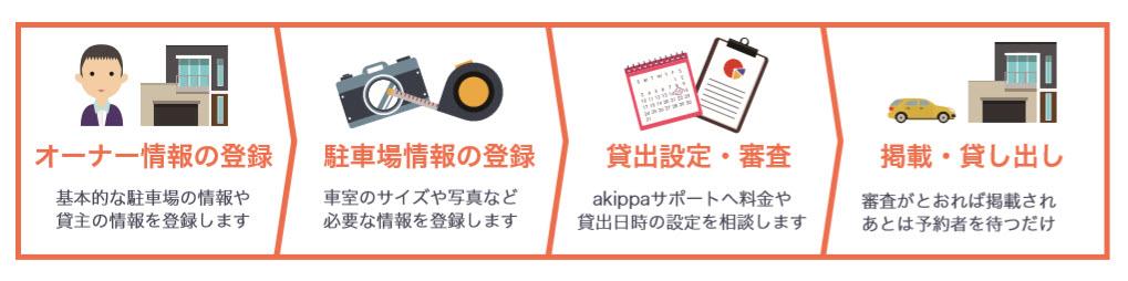 akippaとは あきっぱ アキッパ 駐車場 予約 無料 登録 個人間 オーナー ユーザー 会員登録の流れ