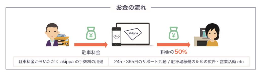akippaとは あきっぱ アキッパ 駐車場 予約 無料 登録 個人間 オーナー ユーザー 会員登録 手数料
