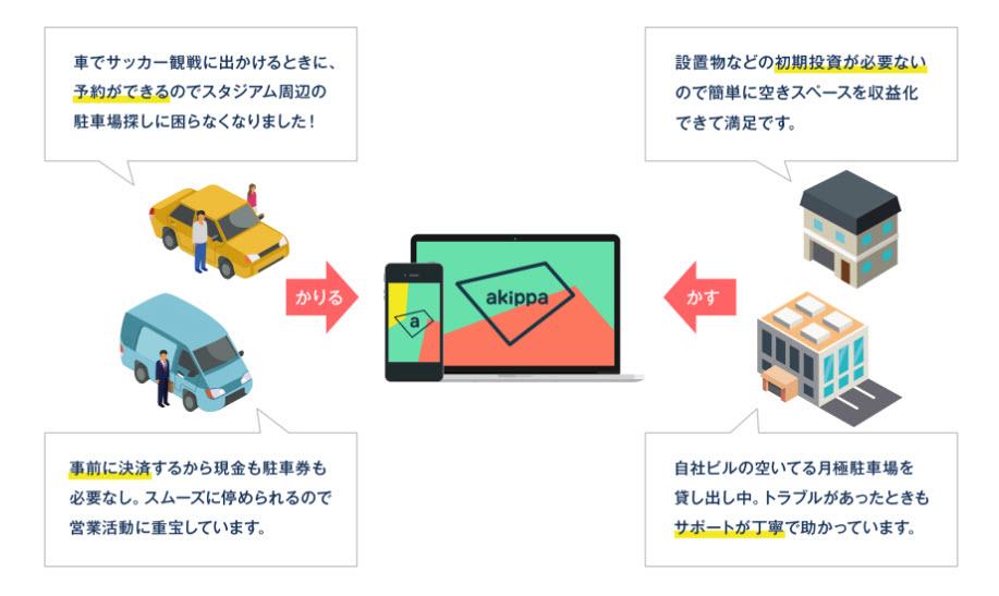 akippa あきっぱ アキッパ 駐車場 予約 無料 登録 個人間 シェアリングサービス オーナー 申込み 仕組み ビジネスモデル オーナー ユーザー 会員登録 マルチデバイス 使い方 始め方