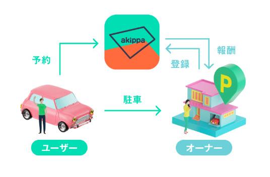 akippa あきっぱ アキッパ 駐車場 予約 無料 登録 個人間 シェアリングサービス オーナー 申込み 始め方 使い方 ビジネスモデル