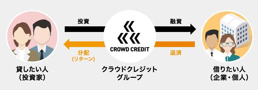crowd credit クラウドクレジット ソーシャルレンディング 登録方法 口座開設 無料申し込み 評判 口コミ 確定申告 仕組み