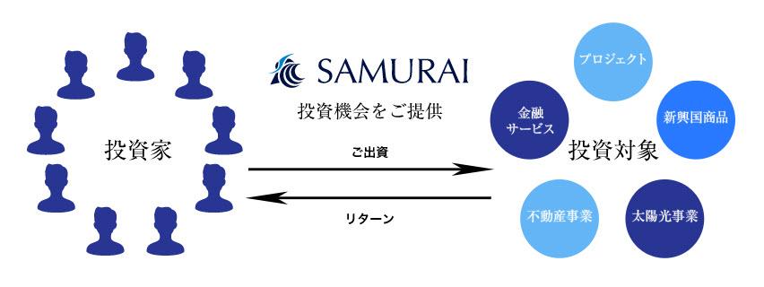 サムライ証券 SAMURAI証券 口座開設 登録方法 ソーシャルレンディング 投資型クラウドファンディング メリット デメリット 流れ 分配金