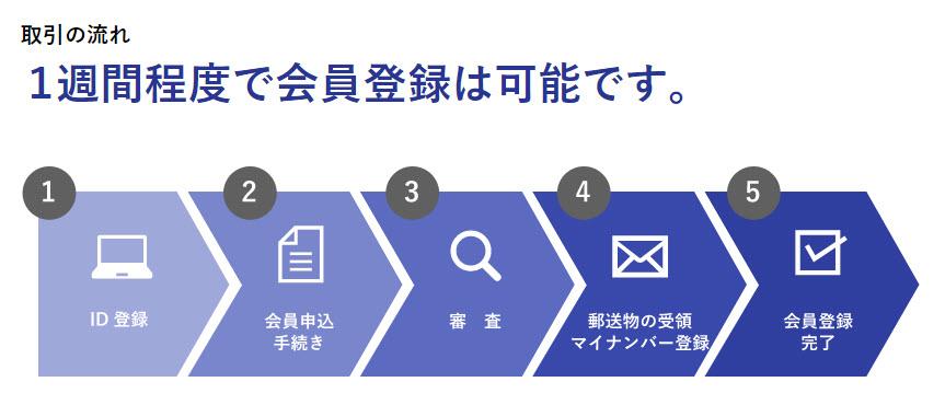 サムライ証券 SAMURAI証券 口座開設 登録方法 ソーシャルレンディング 投資型クラウドファンディング メリット デメリット 流れ