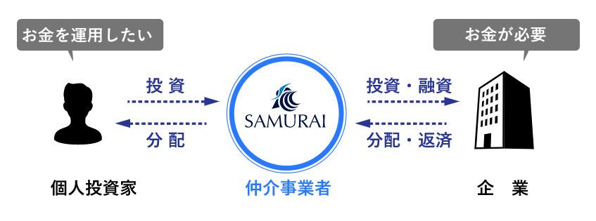 サムライ証券 SAMURAI証券 口座開設 登録方法 ソーシャルレンディング 投資型クラウドファンディング