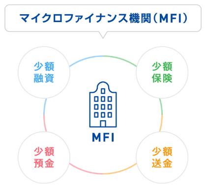 ネクストシフトファンド next shift fund 登録方法 口座開設 ソーシャルレンディング クラウドファンディング 投資 資産運用 マイクロファイナンス機関 MFI