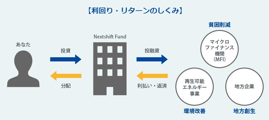 ネクストシフトファンド next shift fund 登録方法 口座開設 ソーシャルレンディング クラウドファンディング 投資 資産運用 利回り リターン