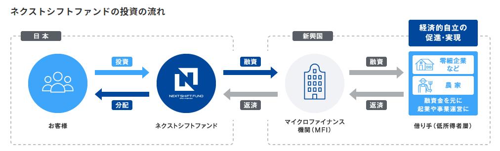 ネクストシフトファンド next shift fund 登録方法 口座開設 ソーシャルレンディング クラウドファンディング 投資 資産運用 投資の流れ