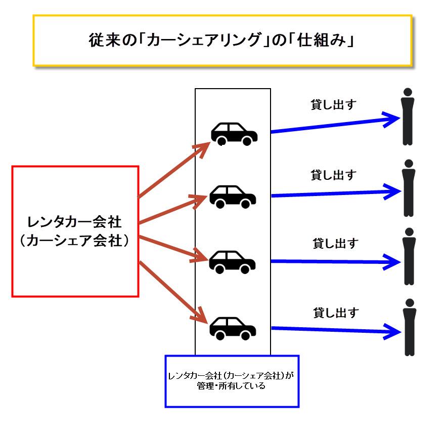 カーシェアリング 図解 仕組み ビジネスモデル