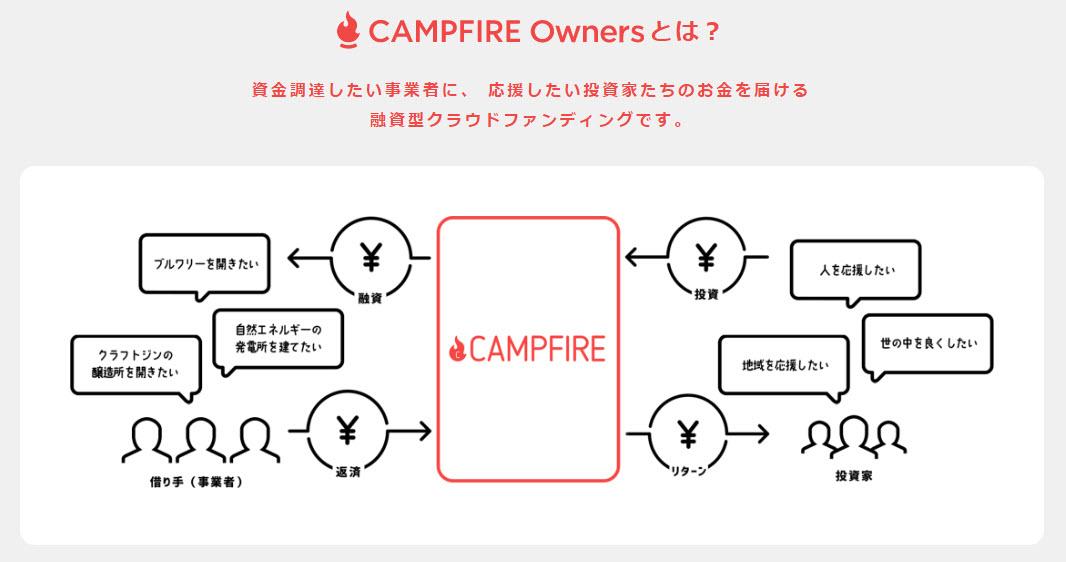 キャンプファイヤーオーナーズ campfire owners campfireowners 口座開設 登録方法 ソーシャルレンディング 融資型クラウドファンディング 仕組み ビジネスモデル