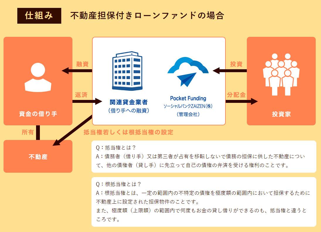 ポケットファンディング pocket funding 口座開設 登録方法 ソーシャルレンディング 投資型クラウドファンディング 資産運用 沖縄 不動産投資 仕組み ビジネスモデル