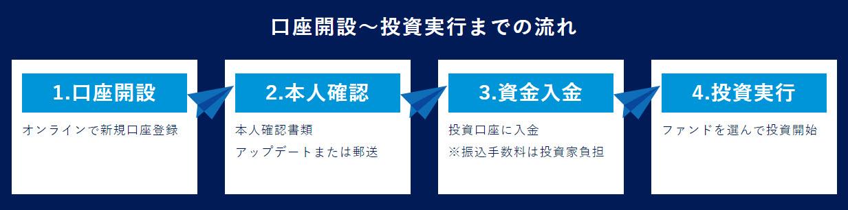 ポケットファンディング pocket funding 口座開設 登録方法 ソーシャルレンディング 投資型クラウドファンディング 資産運用 沖縄 不動産投資 使い方 始め方