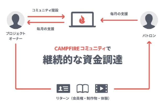 CAMPFIRE キャンプファイヤー 口座開設 登録方法 会員登録 新規登録 クラウドファンディング 申し込み 購入型 コミュニティ オンラインサロン 開設