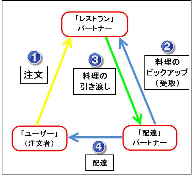 wolt ウォルト 仕組み ビジネスモデル 図解 分かり易く 分かりやすく 分かりやすい