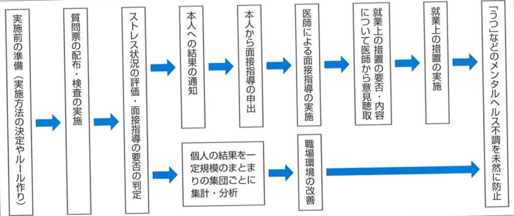 ストレスチェックの実施図 図解