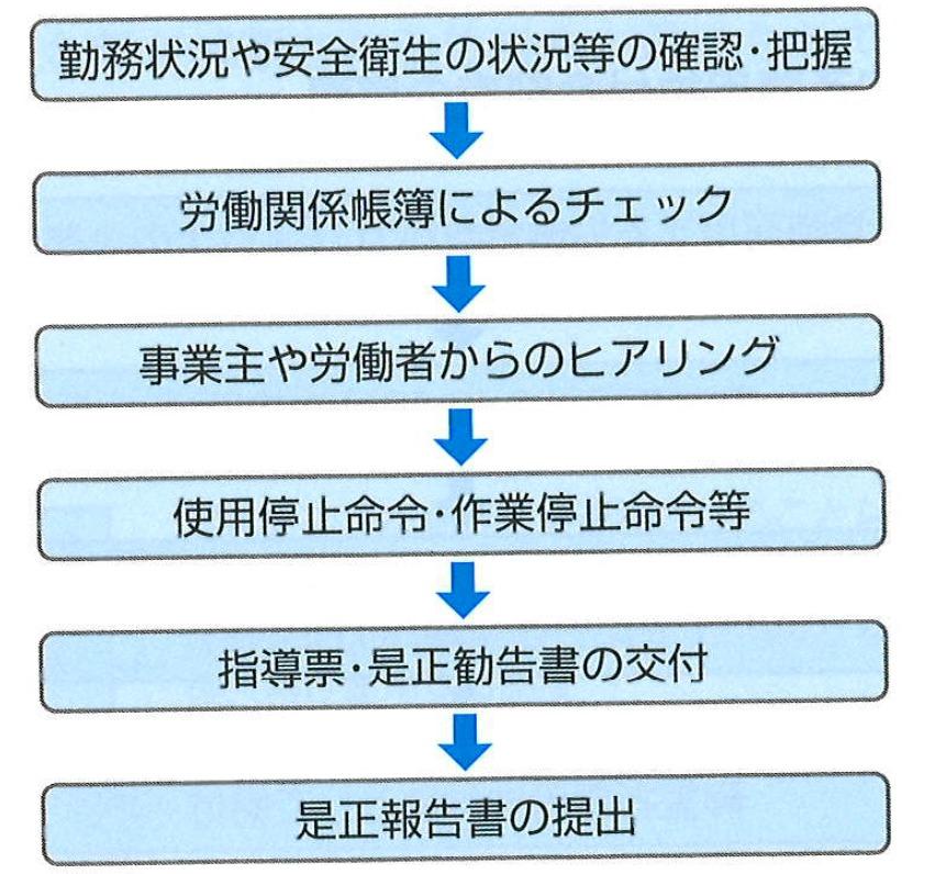 臨検監督の主な流れ 図解